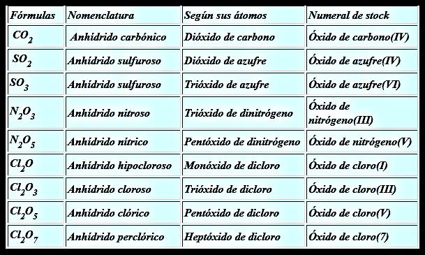 Quimica Oxidos Acidos