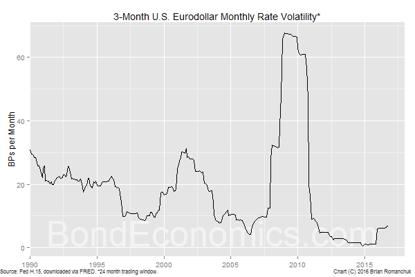 Chart: 3-month USD eurodollar historical vol