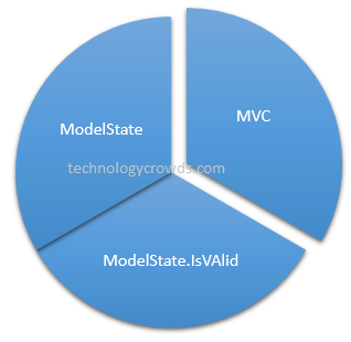 MVC ModelState: ModelState Return always false using MVC
