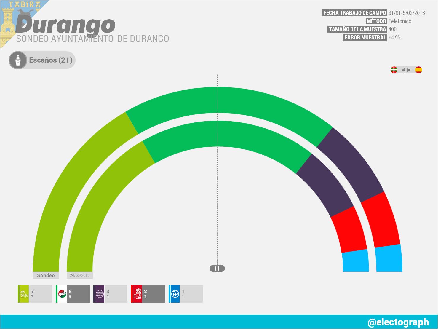 Gráfico de la encuesta para elecciones municipales en Durango encargada por el Ayuntamiento de Durango en febrero de 2018