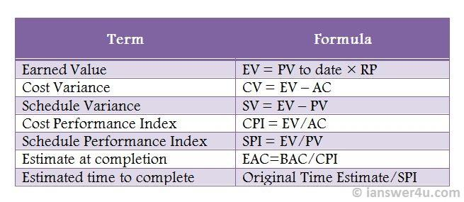 Earned Value Analysis Terms And Formulae  I Answer  U