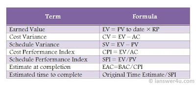 Earned Value formula, Earned value chart, Earned value analysis, wikipedia