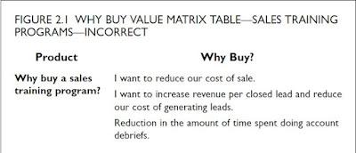 ROI Value Matrix
