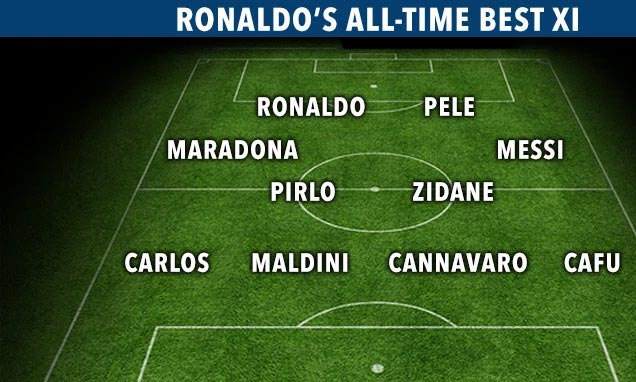 Ronaldo snubs Ronaldo, names Messi among all time best players