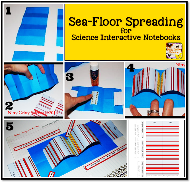 Nitty Gritty Science Plate Tectonics And Sea Floor