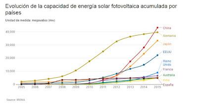 Evolución de la capacidad de energía solar fotovoltaica acumulada por países