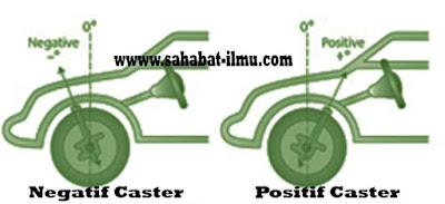 Pengertian Caster