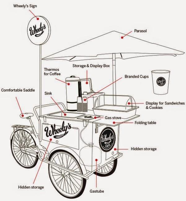 vender comida na bicicleta  id u00e9ias para ganhar dinheiro