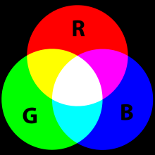 Definisi RGB ( Red,Green,Blue)
