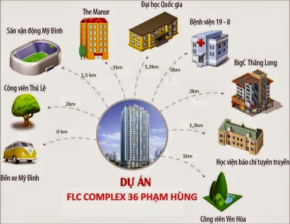 vị trí FLC Complex