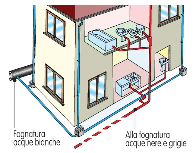 Struttura impianto di scarico domestico edilizia in un click - Cattivo odore bagno tubo di sfiato ...