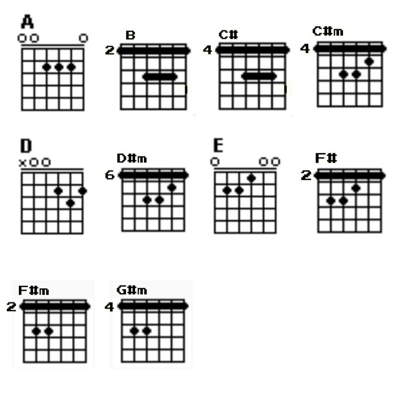 Cord Gitar Dasar: Sabyan [Mudah~Kunci Gitar