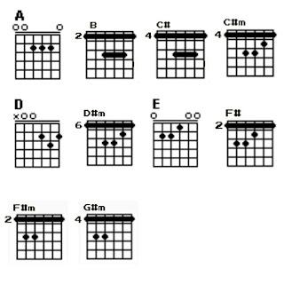 10 chord gitar Allahumma Labbaik