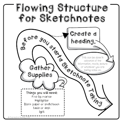 The Visual Structure of Sketchnotes - Flowing Structure for Sketchnotes