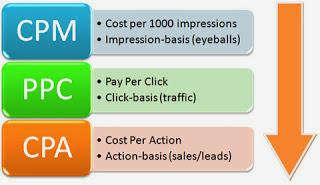 , Advertising Option to Make Money Online Advertising, Advertising Option, Make Money Online, Online Advertising