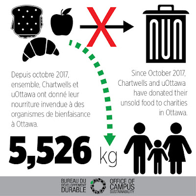 During a 6 month period, the University of Ottawa has sent 5526 kilograms of food to local charities