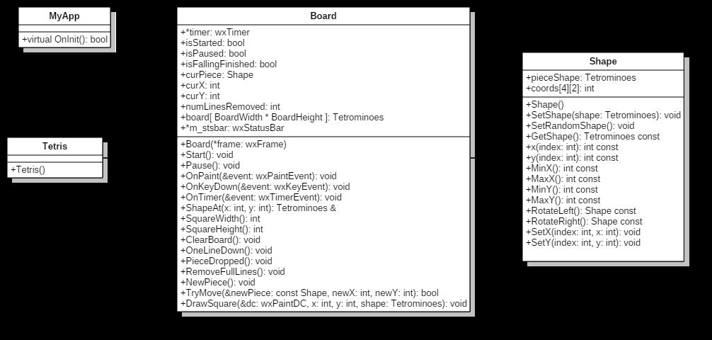 Aku dan TC: Sequence Diagram, Class Diagram, CRC Card, Use