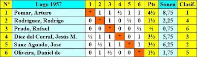 Clasificación del I Torneo Internacional de Ajedrez Lugo 1957 según sorteo