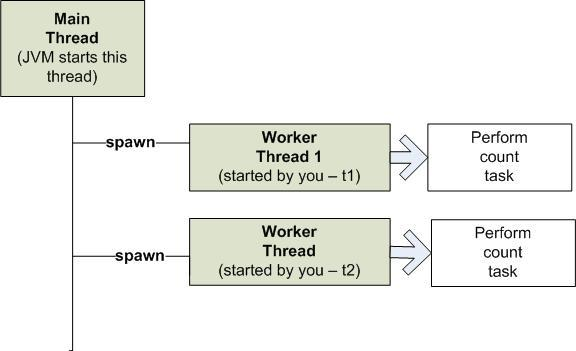 Java multithreading interview questions and answers - 推酷