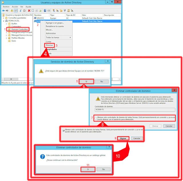 Eliminar este controlador de dominio de todas formas. Está permanentemente sin conexión y ya no se puede eliminar con el asistente para eliminación.