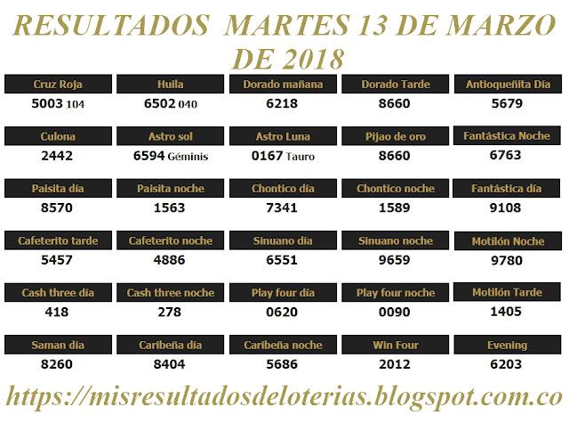 Resultados de las loterías de Colombia | Ganar chance | Resultado de la lotería | Loterias de hoy 13-03-2018