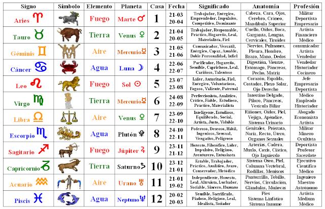 Divinidad despedazada signos zodiaco planetas cuadro - Signos del zodiaco en orden ...