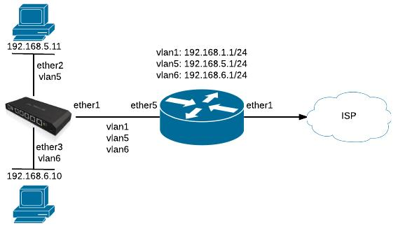 Go Wireless NZ Blog: Ubiquiti ToughSwitch VLAN Configuration Example
