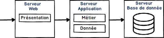 Différence entre Serveur d'application et Serveur web