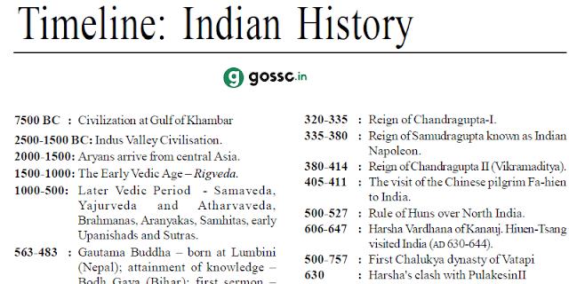 Download Indian History Timeline