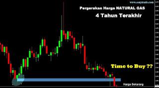 peluang trading investasi komoditi natural gas