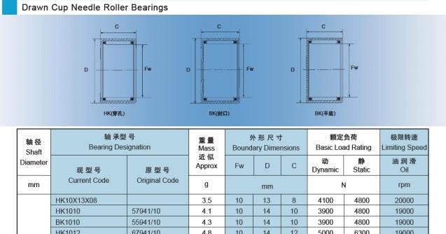 Ukuran Bearing Bambu (roller bearing) Untuk Subtitusi Part | BacaBisa