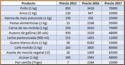 Así es hacer la compra en Venezuela: cientos de euros por unos pocos productos básicos