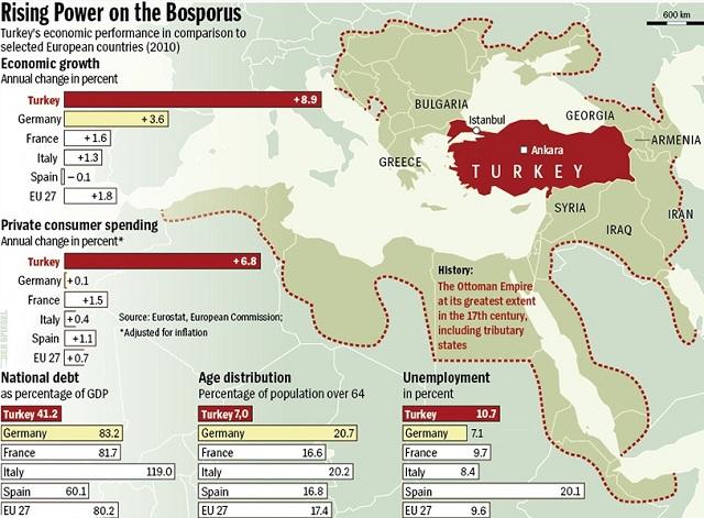 Pertumbuhan ekonomi Turki, berbanding negara Eropah lain