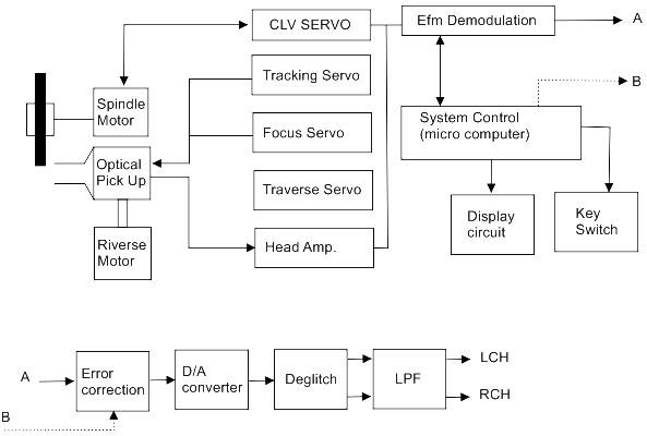 Mengenal cara kerja cdvcddvdblueray player gatewan blok diagram disc player cd drive ccuart Images