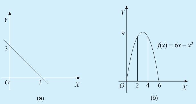 Integral matematika rumus pengertian contoh soal dan pembahasan menghitung luas daerah yang diarsir menggunakan integral tertentu ccuart Images