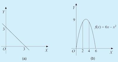 menghitung luas daerah yang diarsir menggunakan integral tertentu