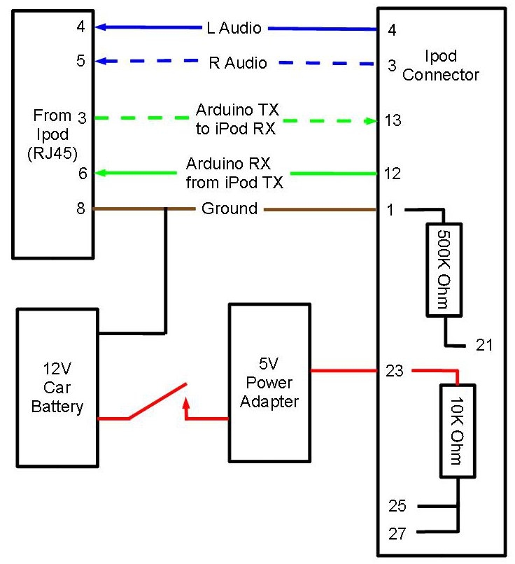 Saab Cd Changer Bluetooth Auxiliary Input Wiring