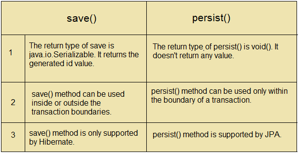 save and persist method in hibernate