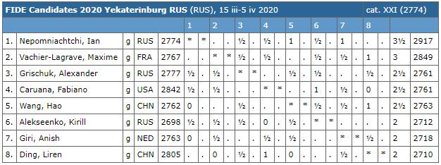 Le classement du tournoi d'échecs après les 5 premières rondes