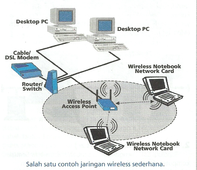 Membangun jaringan wireless segi abstrak melayani komunikasi utama pada jaringan nirkabel access point mentransmisikan data pada pc dengan jangkauan tertentu pada suatu daerah ccuart Choice Image