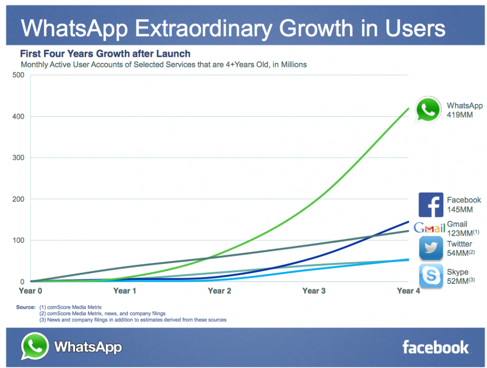 Growth of whatsapp compared with others.