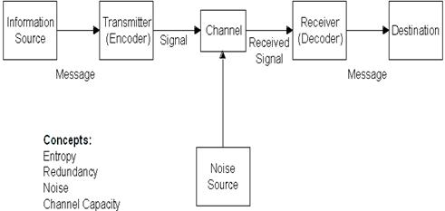 komunikasi shannon and weaver