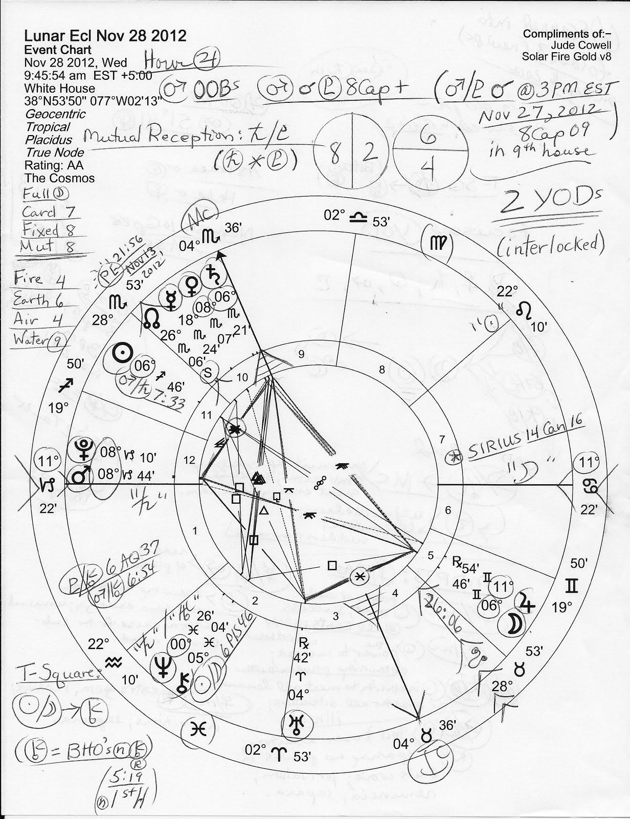 Horoscope lunar eclipse nov 28 2012 plus election day 2012 mercury