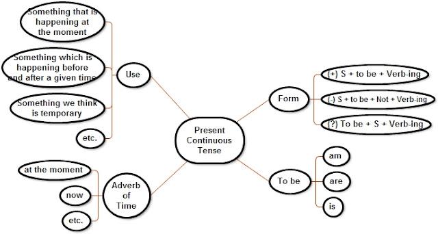 Siswa dapat memahami konsep Present Continuous Tense CARA PENGGUNAAN PRESENT CONTINUOUS TENSE
