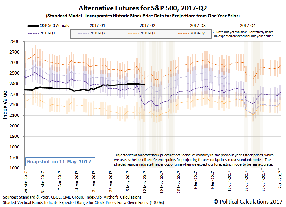 Alternative Futures - S&P 500 - 2017Q2 - Standard Model - Snapshot on 11 May 2017