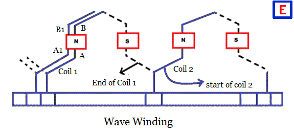 Wave winding of a DC Machine