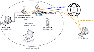 "Illustration shown ""normal"" internet traffic and the sought PPtP traffic"