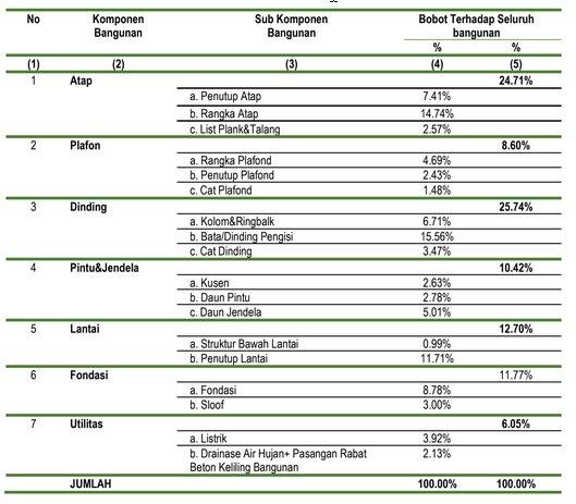 Bobot Komponen dan Sub-Komponen Terhadap Seluruh Nilai Bangunan