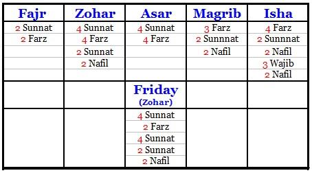 List of Synonyms and Antonyms of the Word: Namaz Rakats