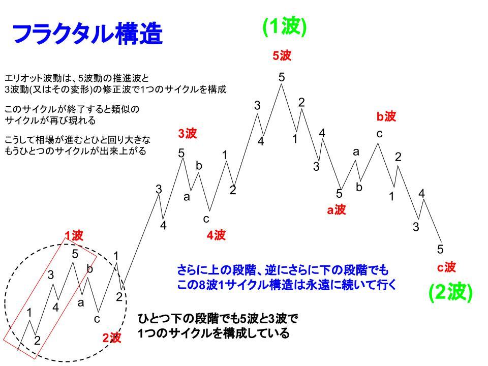 エリオット波動サイクルのフラクタル構造イメージ